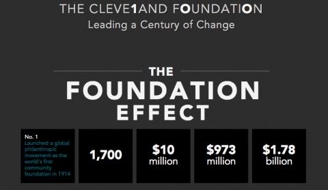The Foundation Effect